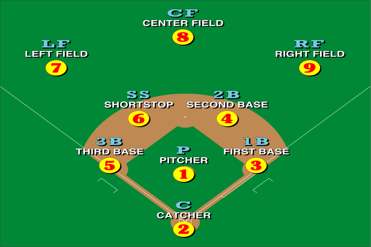 baseball position numbers diagram